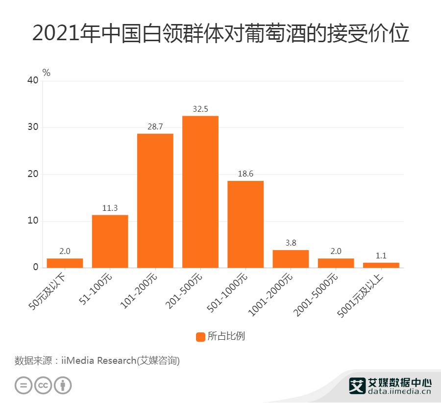 葡萄酒行业数据分析:2021中国32.5%白领群体对葡萄酒的接受价位在201至500元