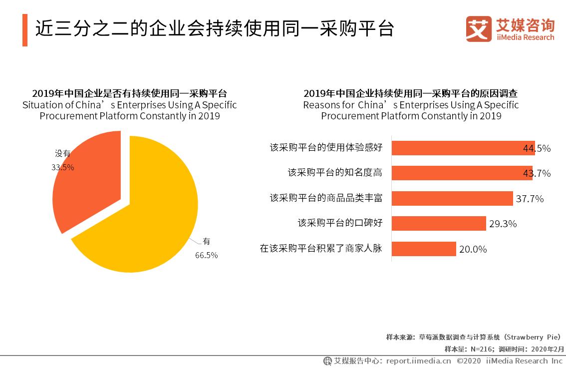 近三分之二的企业会持续使用同一采购平台