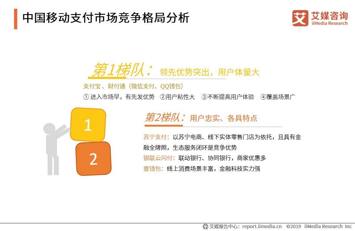 中国移动支付市场竞争格局分析