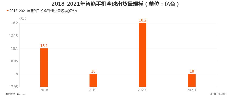2018-2021年智能手机全球出货量