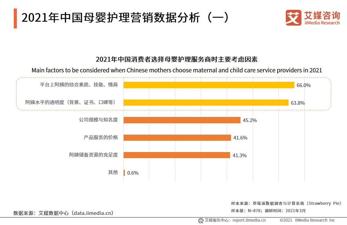 2021年中国母婴护理营销数据分析(一)