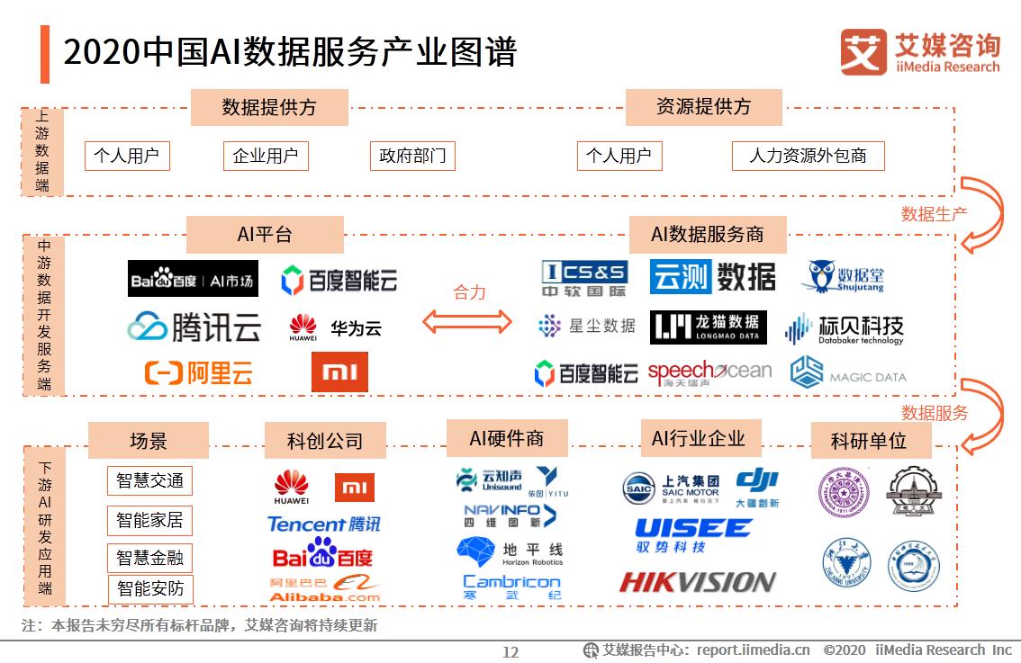 2020中国AI数据服务产业图谱
