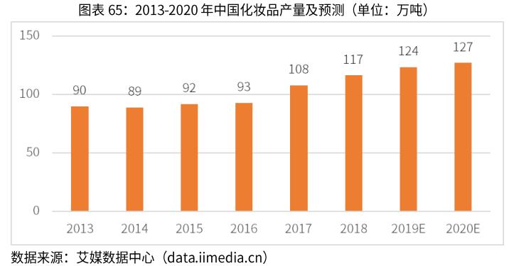 2019年中国化妆品产量预计将达124万吨