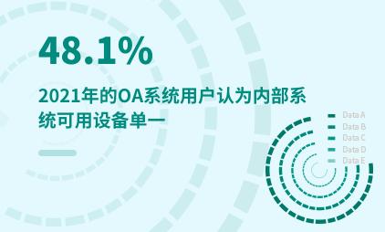 OA行业数据分析:2021年48.1%的OA系统用户认为内部系统可用设备单一