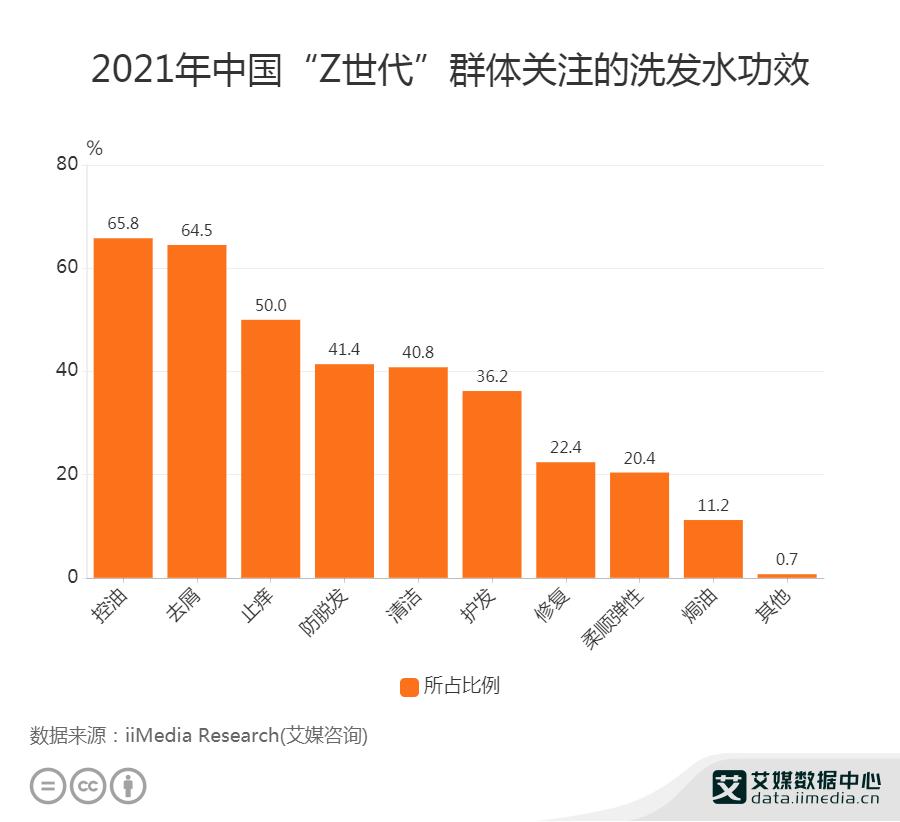 """2021年中国65.8% """"Z世代""""关注控油功效的洗发水"""