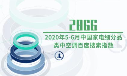 家电行业数据分析:2020年5-6月中国家电细分品类中空调百度搜索指数为2866