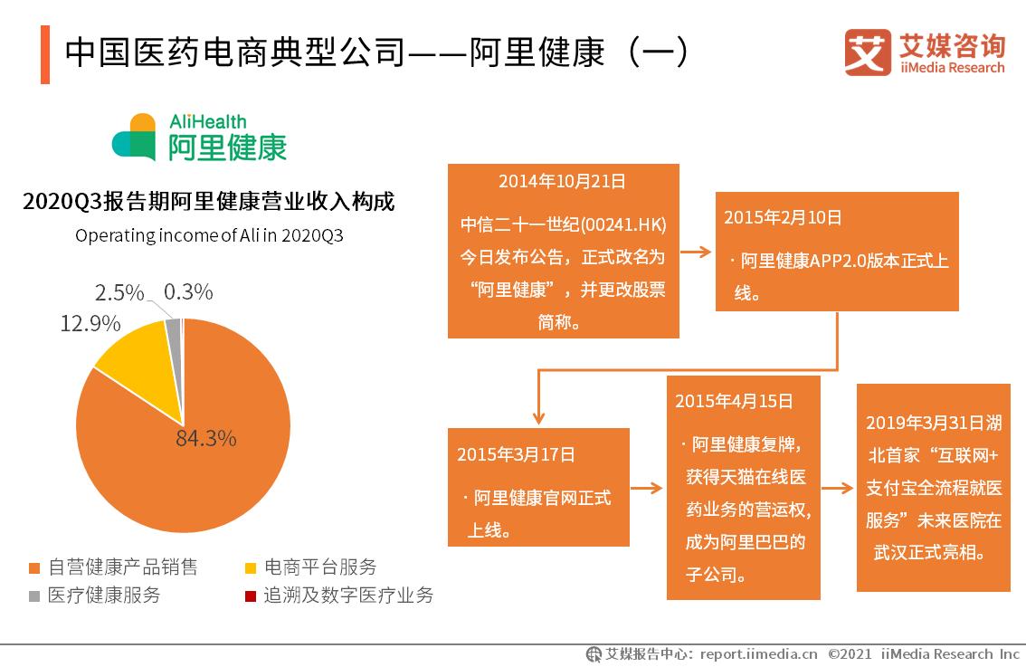 中国医药电商典型公司——阿里健康(一)