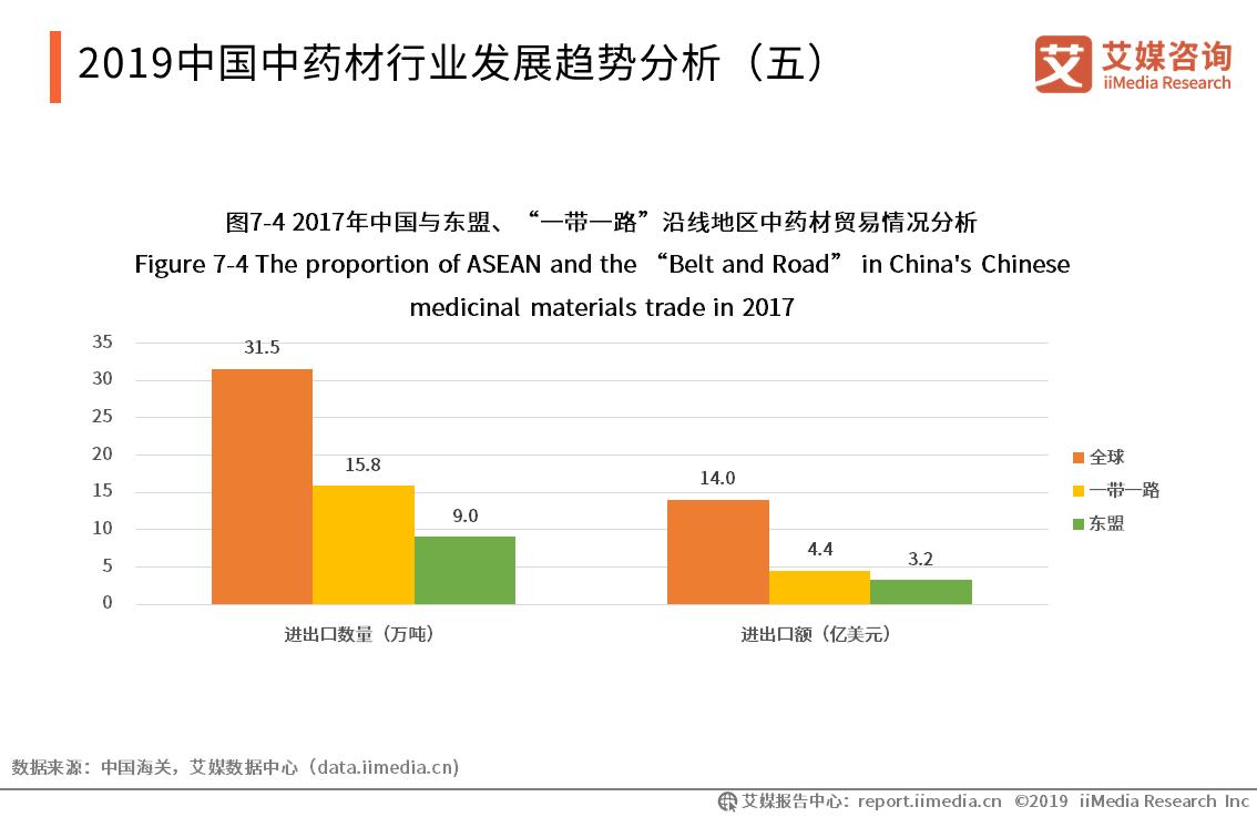 2019中国中药材行业发展趋势分析(五)
