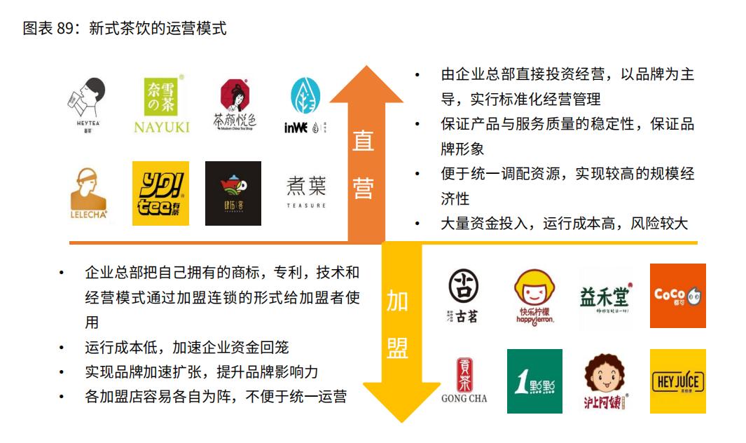 中国新式茶饮的运营模式