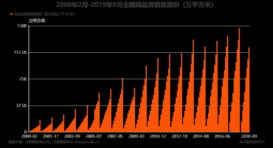 2000年2月-2019年9月全国商品房销售面积