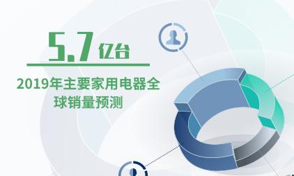 家电行业数据分析:2019年主要家用电器全球销量达5.7亿台
