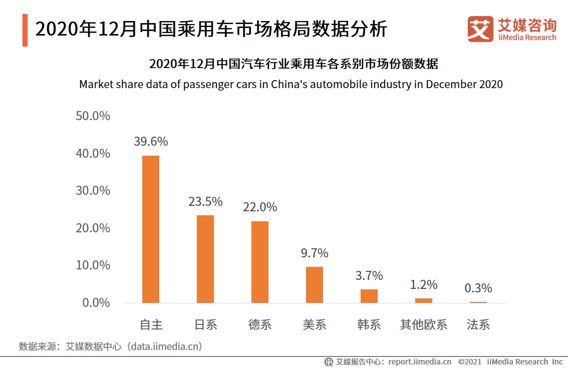 2020年12月中国乘用车市场格局数据分析