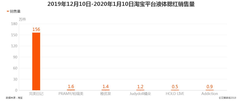2019年12月10日-2020年1月10日淘宝平台液体腮红销售量
