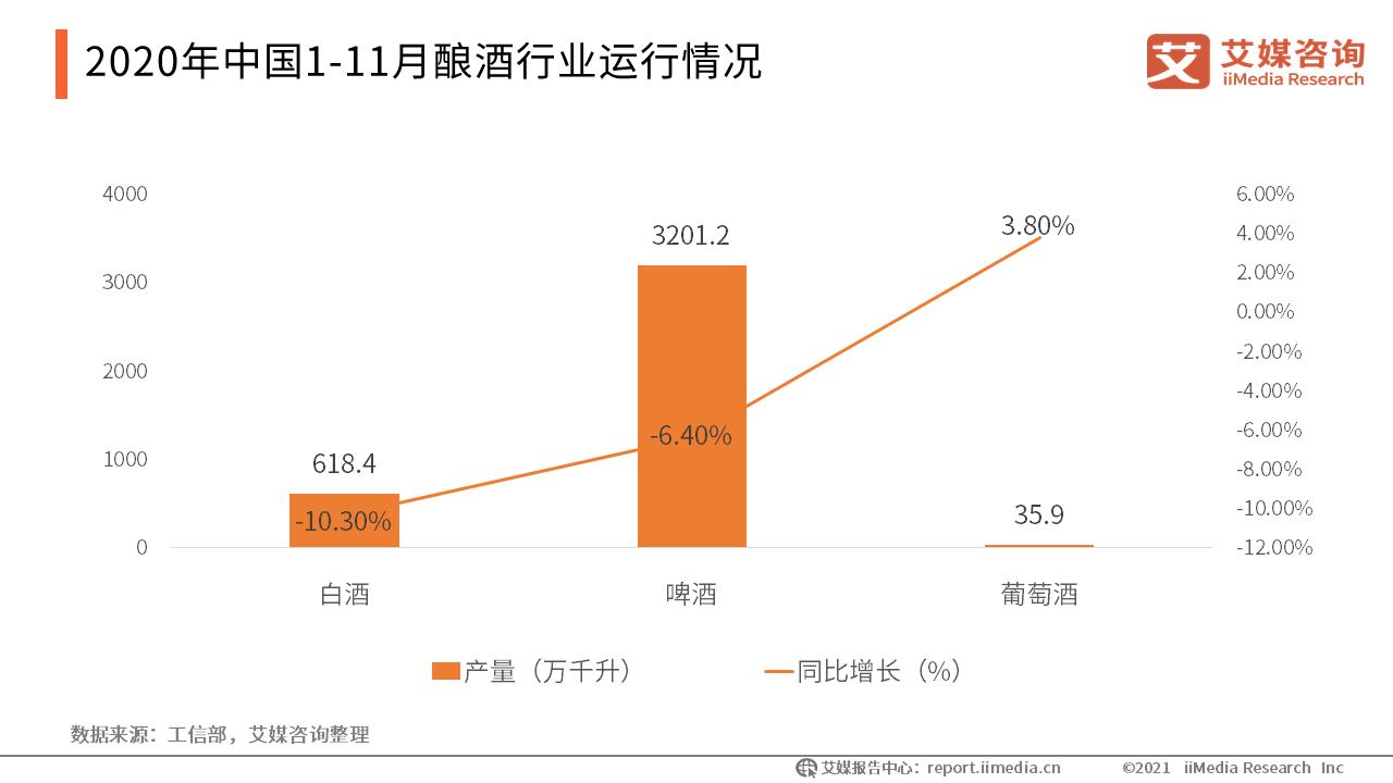 2020年1-11月中国中国酿酒行业运行情况