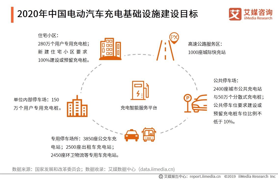 2020年中国电动汽车充电基础设施目标