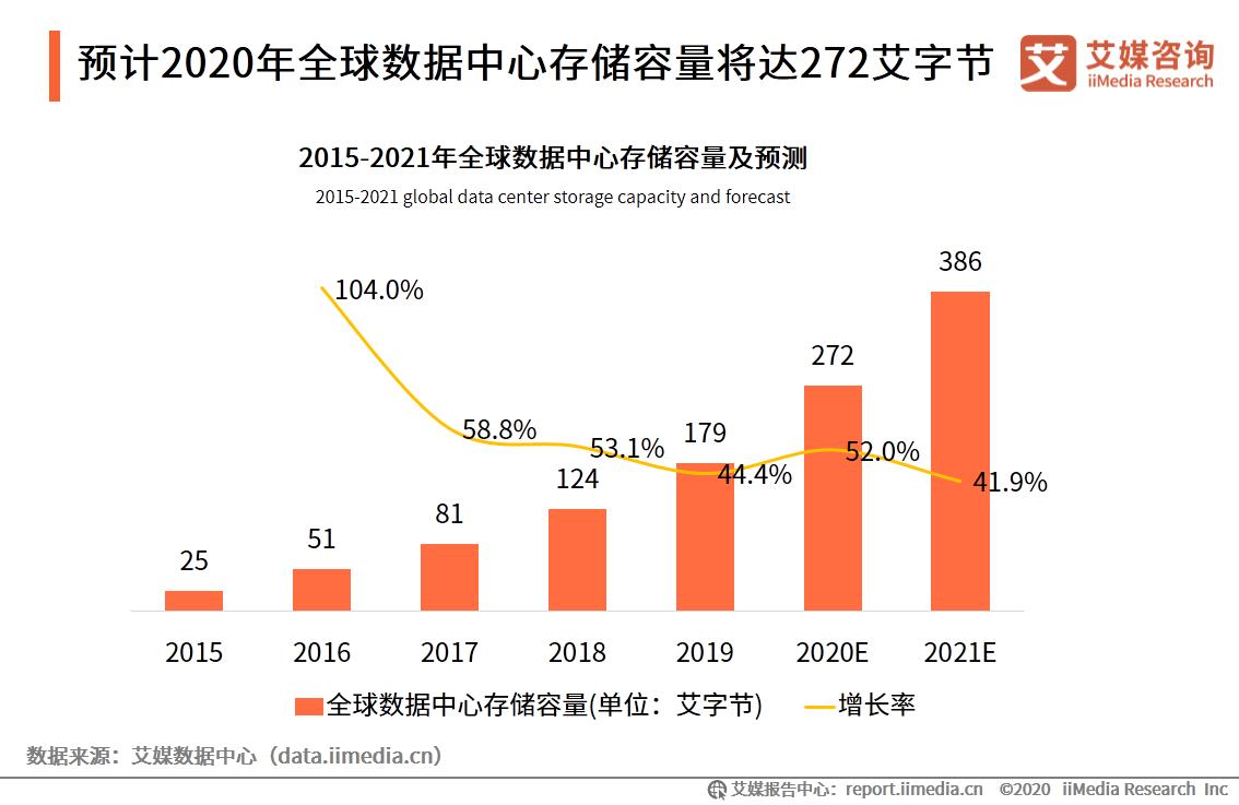 预计2020年全球数据中心存储容量将达272艾字节