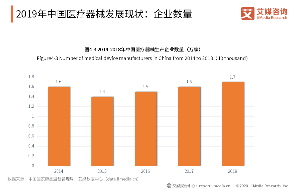 2019年中国医疗器械发展现状:企业数量