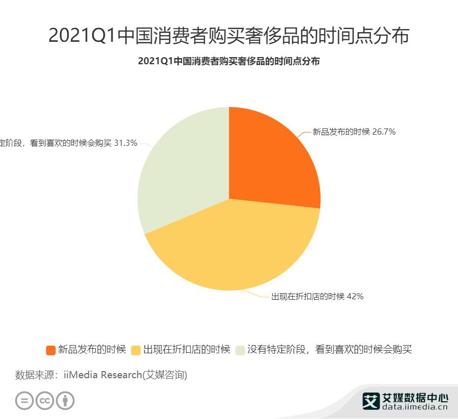 2021Q1中国消费者购买奢侈品的时间点分布