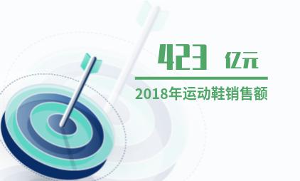 中国运动鞋产业数据分析:2018年运动鞋销售额423亿元