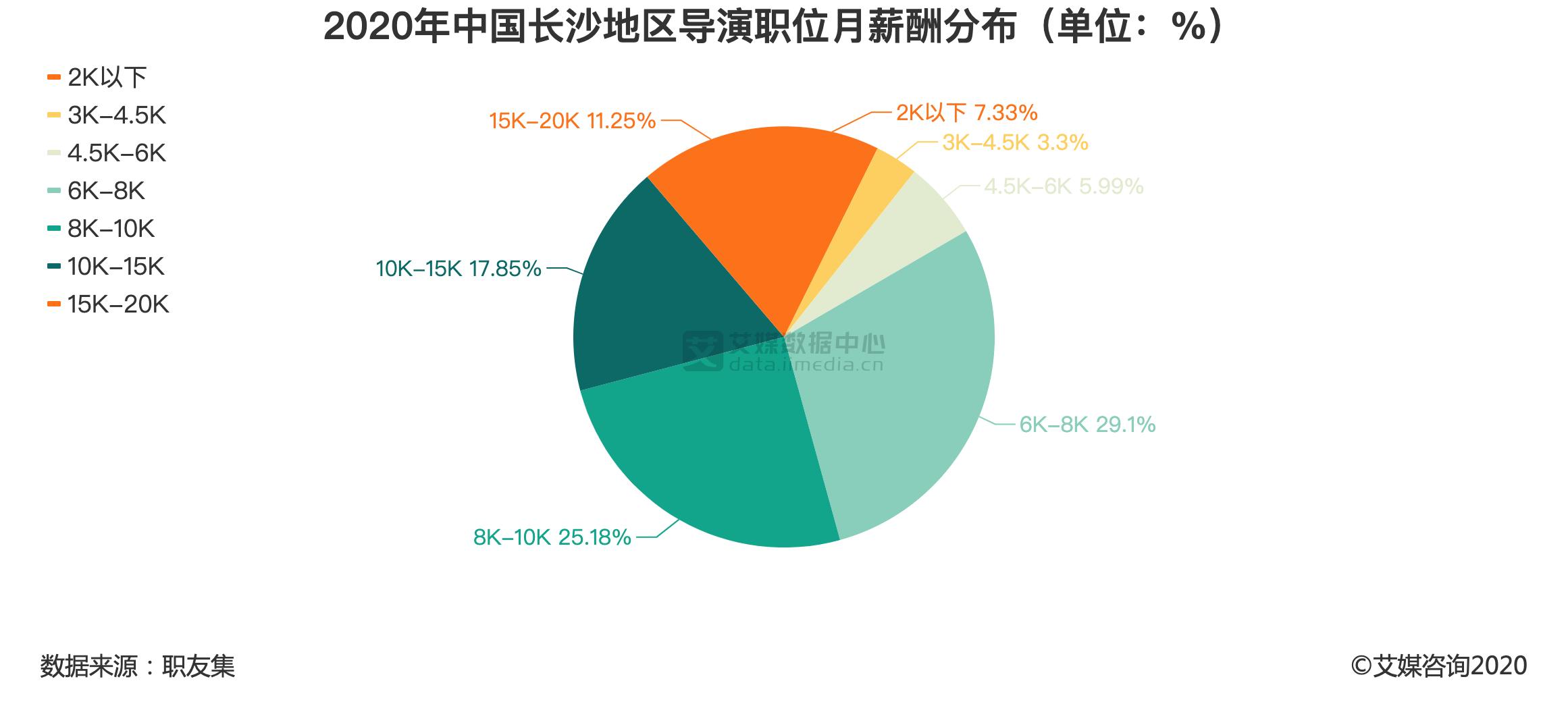 2020年中国长沙地区导演职位月薪酬分布(单位:%)