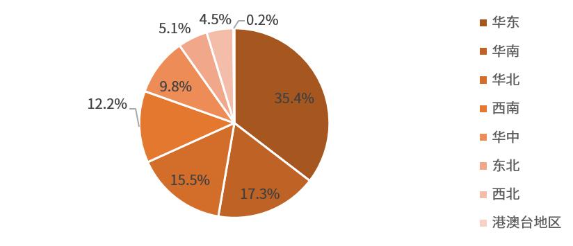 2021年中国月子中心市场调研对象地区分布情况