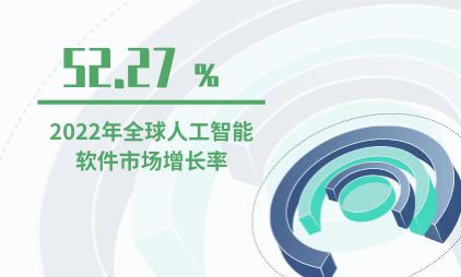 人工智能行业数据分析:2022年全球人工智能软件市场增长率为51.27%