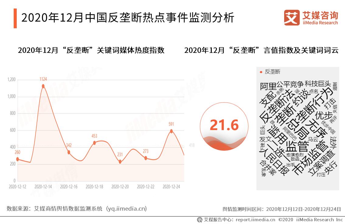2020年12月中国反垄断热点事件监测分析
