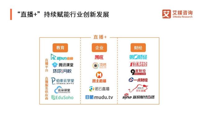 """""""直播+""""赋能行业发展,2019Q3中国直播行业发展现状、问题与趋势分析"""