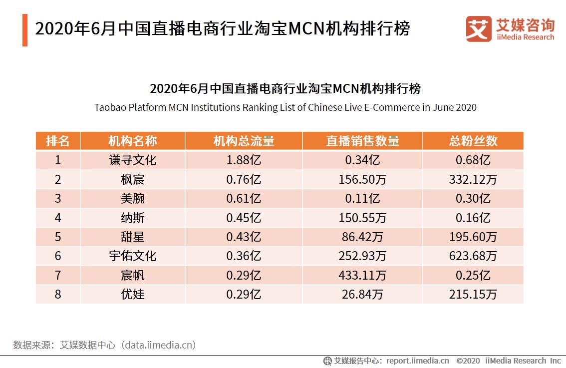 2020年6月中国直播电商行业淘宝MCN机构排行榜