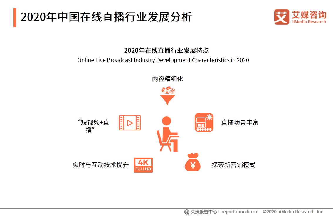 2020年中国在线直播行业发展分析