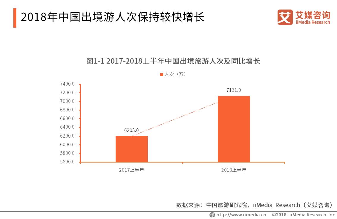 2017-2018上半年中国出境旅游人次及同比增长