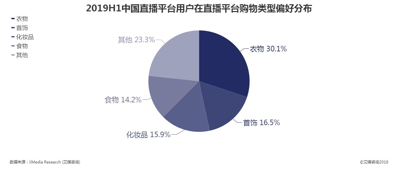 2019上半年中国直播平台用户在直播平台购物类型偏好
