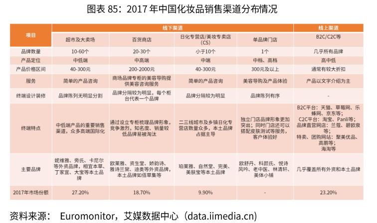 2017年中国化妆品销售渠道分布情况