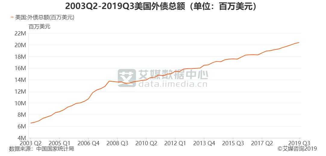 2003Q2-2019Q3美国外债总额(单位:百万美元)