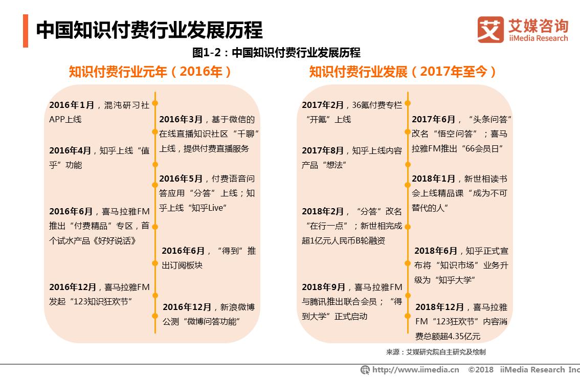 小鹅通获好未来战略领投1亿元B轮融资,2019年知识付费行业发展状况和趋势解读