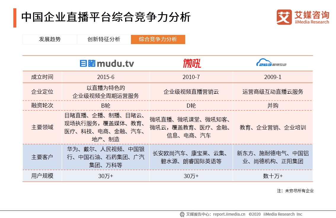 中国企业直播平台综合竞争力分析