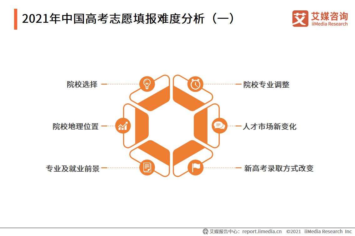 2021年中国高考志愿填报难度分析