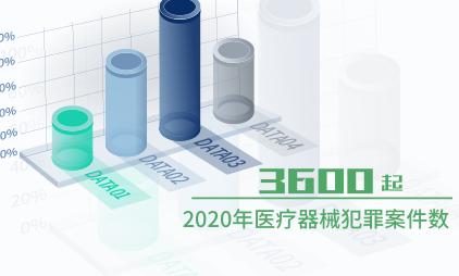 药品医疗行业数据分析:2020年医疗器械犯罪案件3600起,涉案金额6691万元