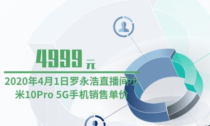 直播电商行业数据分析:4月1日罗永浩直播间小米10Pro 5G手机销售单价为4999元
