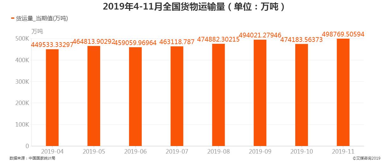 2019年4-10月全国货物运输量