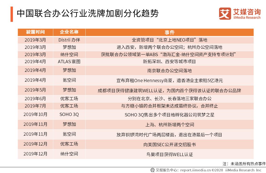中国联合办公行业洗牌加剧分化趋势