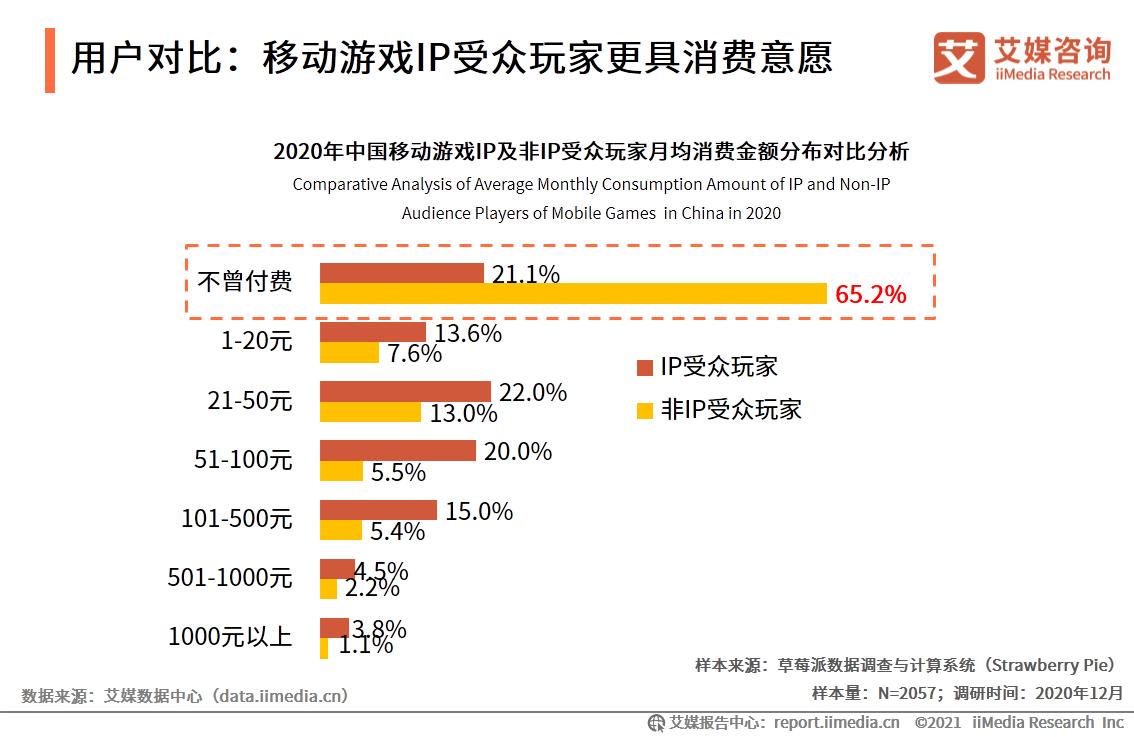 用户对比:移动游戏IP受众玩家更具消费意愿