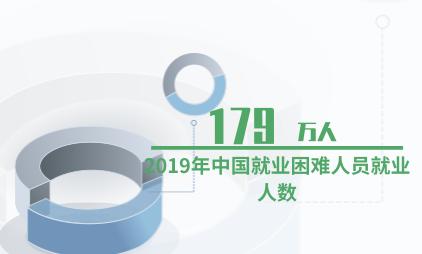 就业创业数据分析:2019年中国就业困难人员就业人数达179万人