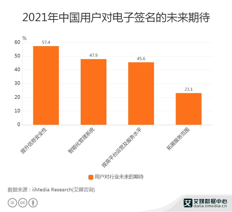 2021中国用户对电子签名的未来期待