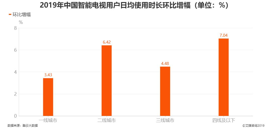 2019年中国智能电视用户日均使用时长环比增幅