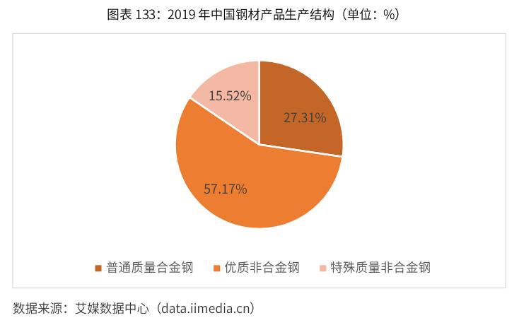 中国钢材产品生产结构