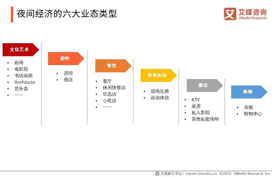 夜间经济的六大业态类型