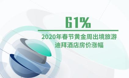 酒店行业数据分析:2020年春节黄金周出境旅游迪拜酒店房价涨幅为61%