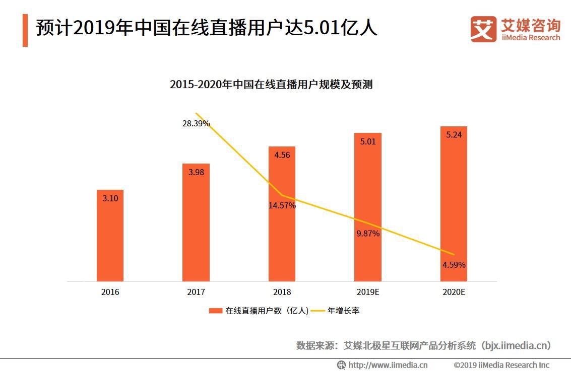 2019年中国在线直播用户规模将达5.01亿人