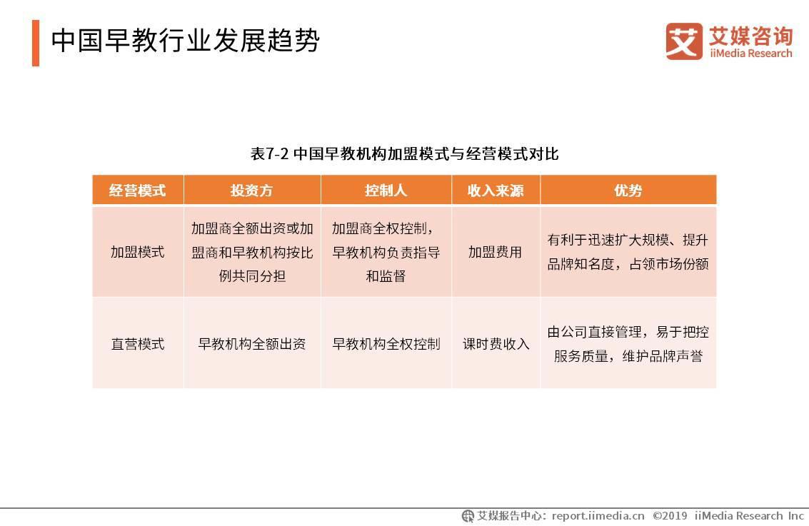 中国早教行业发展趋势
